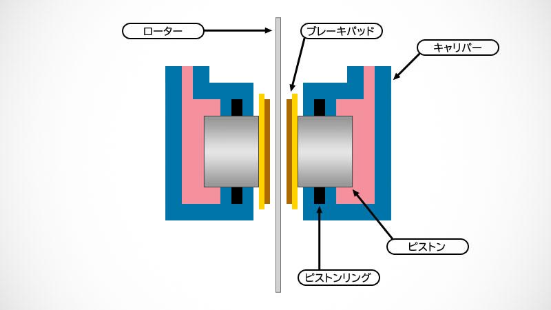 油圧ブレーキのピストン清掃とパッドクリアランスの話イメージ02
