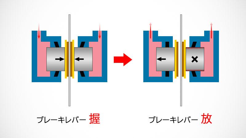 油圧ブレーキのピストン清掃とパッドクリアランスの話イメージ03